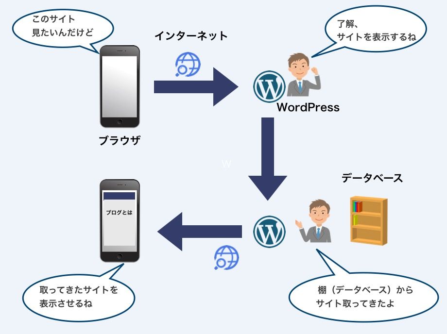wordpress_structure