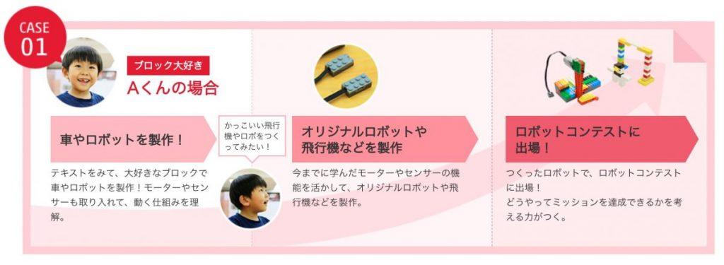RobotCreateCase1